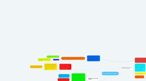 Mind Map: Ideas de Negocio ecologicas