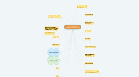 Mind Map: EPISTEMOLOGÍA GENÉTICA DE JEAN PIAGET