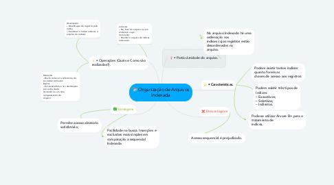 Mind Map: Organização de Arquivos Indexada