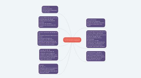 Mind Map: NORMATIVIDAD EDUCATIVA EN LA ESCUELA PRIMARIA