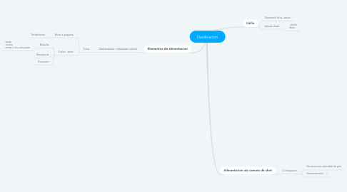 Mind Map: Dosificacion