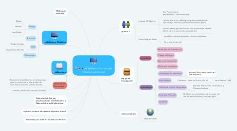 Mind Map: Alfabetismo Transmedia (trasmedia Literacy)