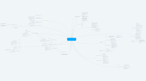 Mind Map: Norma ISO 14001:2015.