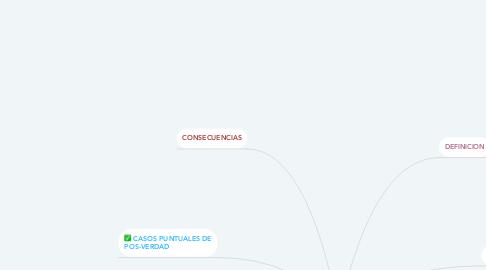 Mind Map: POS-VERDAD EN REDES SOCIALES