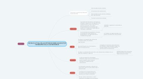 Mind Map: MANEJO ACTUAL DE LAS INTOXICACIONES AGUDAS POR INHIBIDORES DE LA COLINESTERASA