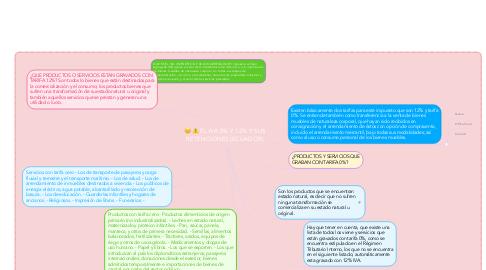 Mind Map: EL IVA 0% Y 12% Y SUS RETENCIONES (ECUADOR)
