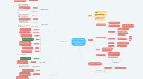 Mind Map: APLICAÇÃO DE REDES NEURAIS ARTIFICIAIS NA ENGENHARIA DE PAVIMENTAÇÃO