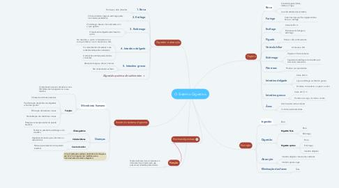 Mind Map: O Sistema Digestivo
