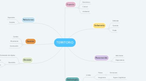 Mind Map: TERRITORIO