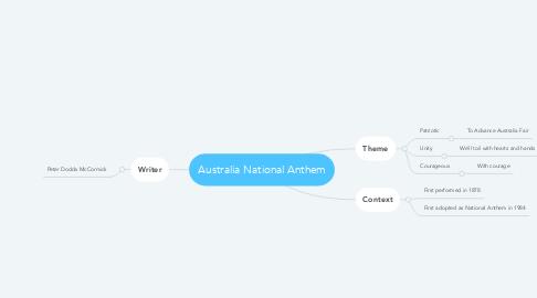 Mind Map: Australia National Anthem