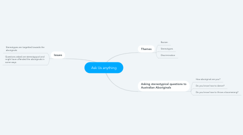 Mind Map: Ask Us anything
