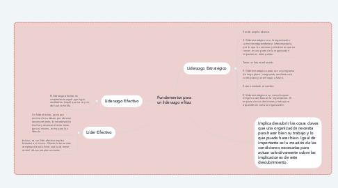 Mind Map: Fundamentos para un liderazgo eficaz