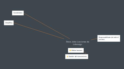 Mind Map: Steve Jobs: Lecciones de Liderazgo