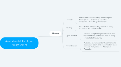 Mind Map: Australia's Multicultural Policy (AMP)