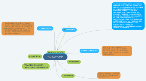 Mind Map: ERGONOMÍA