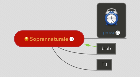 Mind Map: Soprannaturale