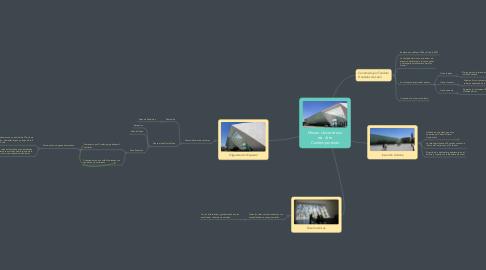 Mind Map: Museo Universitario de  Arte Contemporáneo