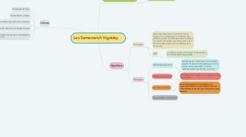 Mind Map: Lev Semenovich Vigotsky.