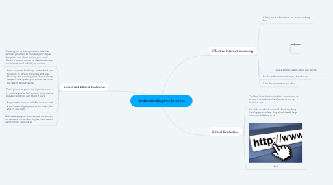 Mind Map: Understanding the Internet