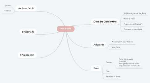 Mind Map: Mes projets