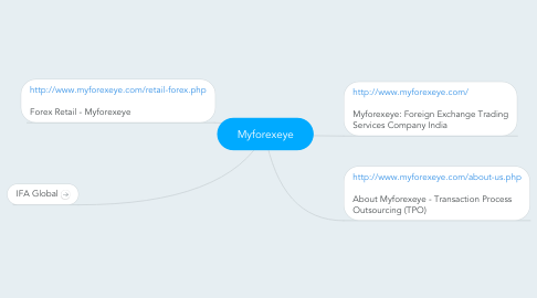 Mind Map: Myforexeye
