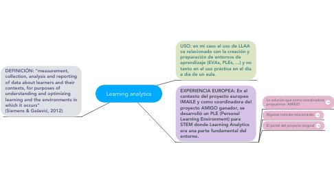 Mind Map: Learning analytics