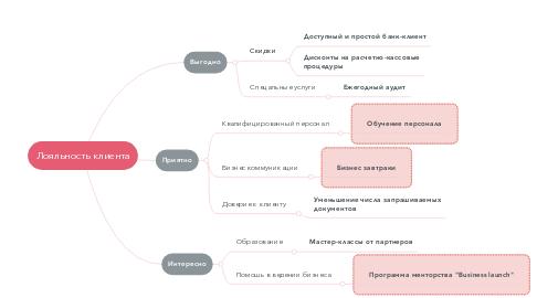 Mind Map: Лояльность клиента