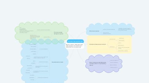 Mind Map: Активи підприємства