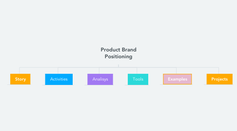 Mind Map: Product Brand Positioning