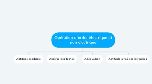Mind Map: Opération d'ordre électrique et non électrique