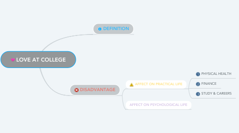 Mind Map: LOVE AT COLLEGE