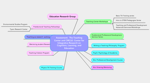 Mind Map: Assessment:  The Teaching Center and CIRCLE: Center for Integrative Research on Cognition, Learning, and Education