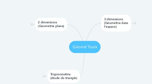 Mind Map: Géomé'Tools