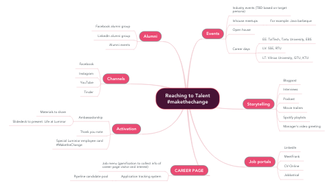 Mind Map: Reaching to Talent #makethechange
