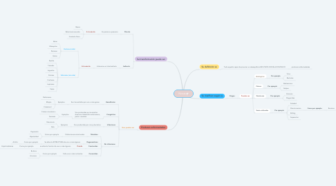 Mind Map: Noxas