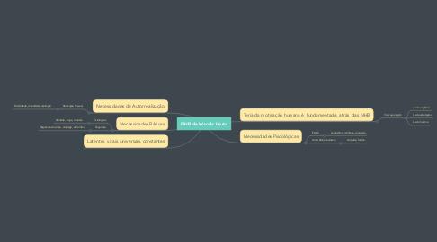 Mind Map: NHB de Wanda Horta