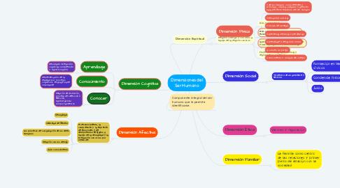 Mind Map: Dimensiones del Ser Humano