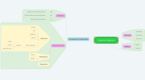 Mind Map: Quimica Orgánica