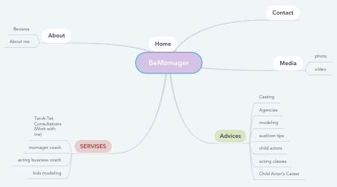 Mind Map: BeMomager
