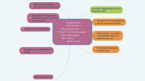 Mind Map: Разработка ценностных предложений.           Алекс Остервальдер   Грег Бернарда          Ив Пинье                Алан Смит