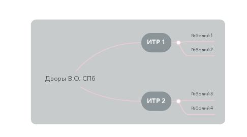 Mind Map: Дворы В.О. СПб