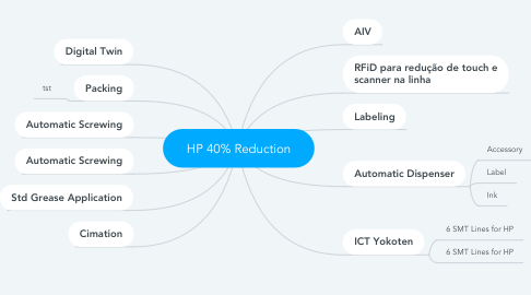 Mind Map: HP 40% Reduction