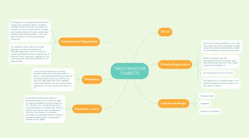 Mind Map: TRASTORNOS DE TOURETTE