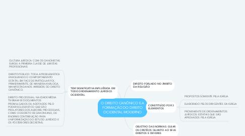 Mind Map: O DIREITO CANÔNICO E A FORMAÇÃO DO DIREITO OCIDENTAL MODERNO