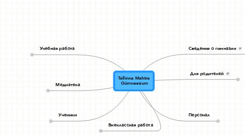 Mind Map: Tallinna Mahtra  Gümnaasium
