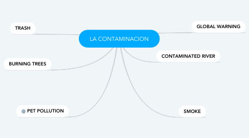 Mind Map: LA CONTAMINACION