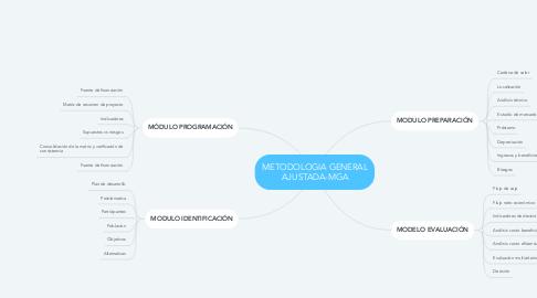 Mind Map: METODOLOGIA GENERAL AJUSTADA-MGA