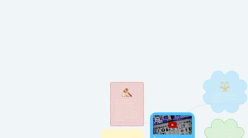 Mind Map: Impacto de las redes sociales en procesos políticos y electorales