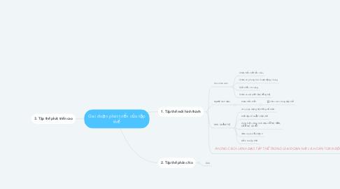 Mind Map: Giai đoạn phát triển của tập thể