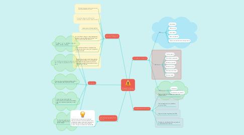 Mind Map: El plagio y su impacto académico y profesional